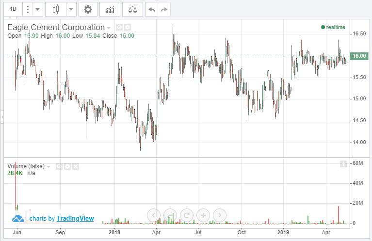 イーグルセメントコーポレーションの株価チャート