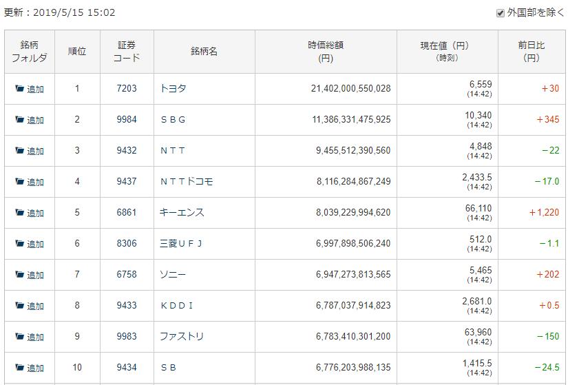 日本の時価総額ランキングトップ10