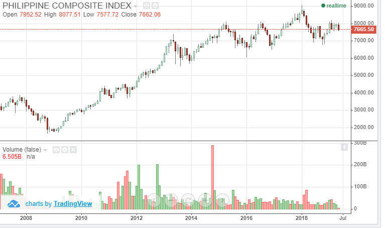 フィリピンの株価チャート
