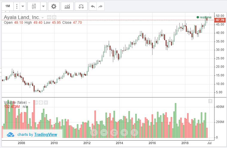 アヤラランドの株価チャート