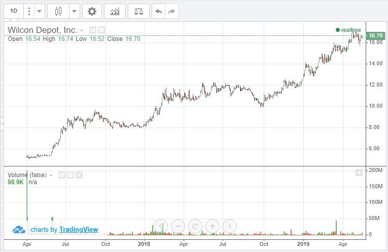 ウィルコンデポットの株価チャート